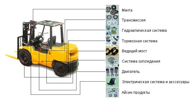 Ремонт погрузчиков, обслуживание погрузчиков в Москве